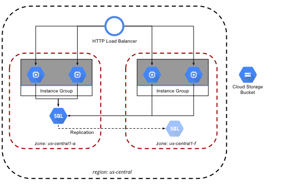 MySQL Replication GCP, Source: https://cloud.google.com/solutions/scalable-and-resilient-apps